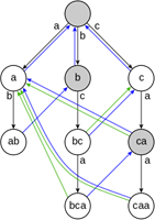 A diagram of the Aho-Corasick string search algorithm.svg